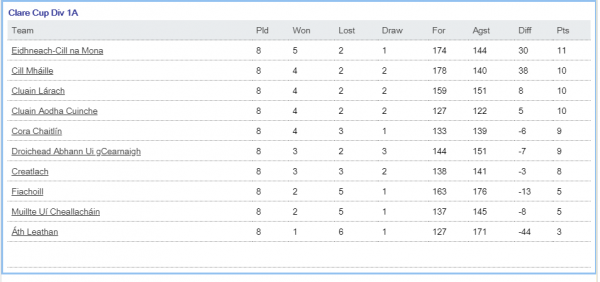 Clare Cup is very tight at the top of the Table