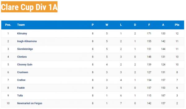 Clare Cup last round v Kilmaley